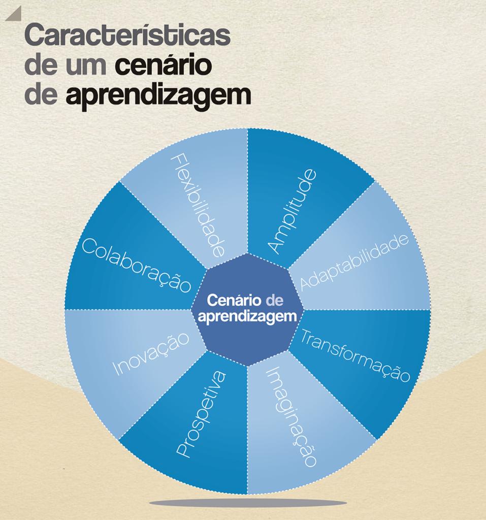 Características de um cenário de aprendizagem