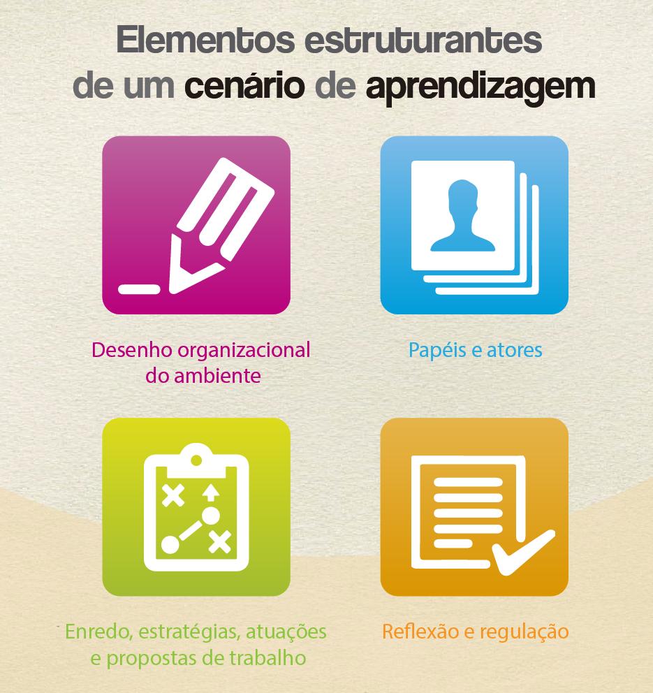 elementos estruturantes de um cenário de aprendizagem