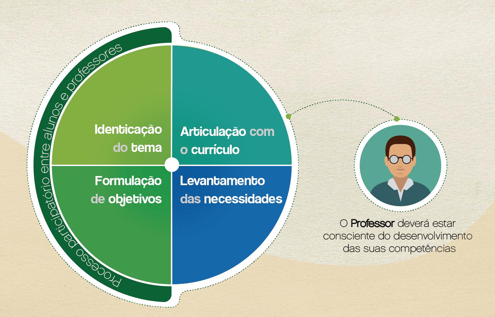Planificação de Cenários de Aprendizagem