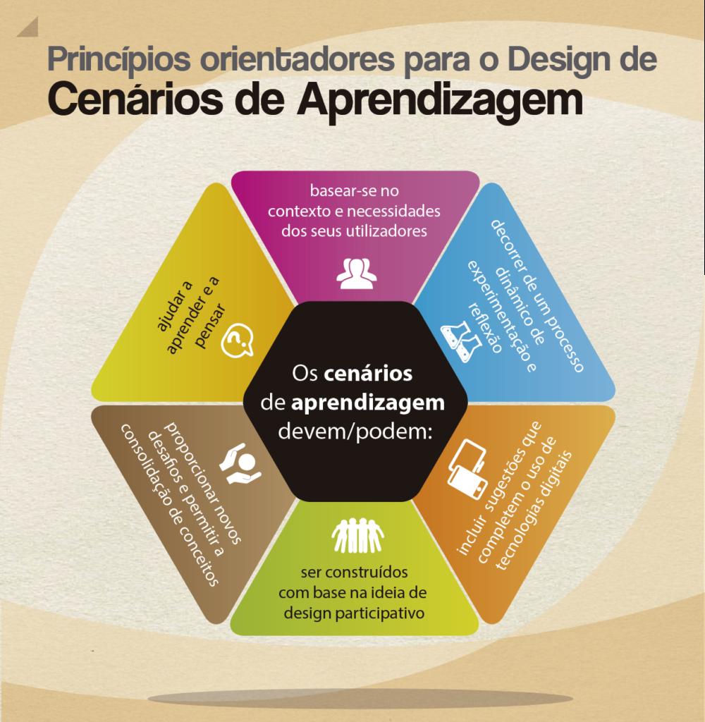 Princípios orientadores para o design de cenários de aprendizagem