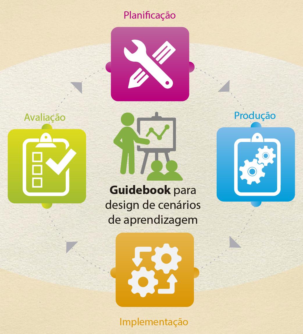 Fase de Desenvolvimento de Cenários de Aprendizagem